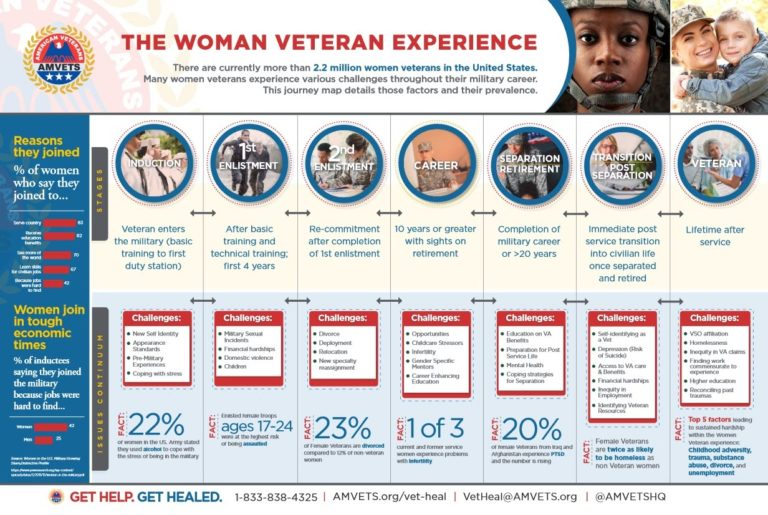 The Woman Veteran Experience